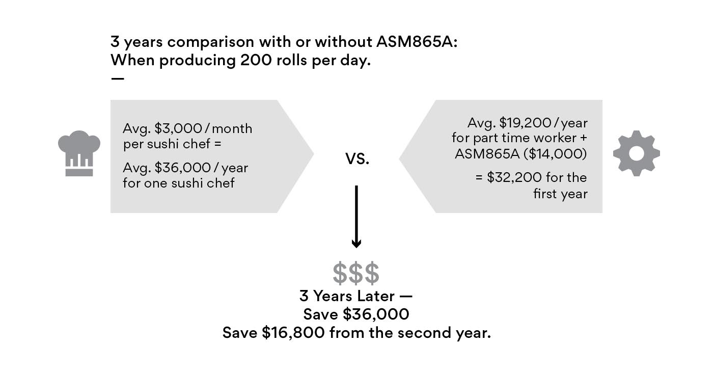 Lower sushi labor costs with ASM865A Sushi Rice Sheet maker